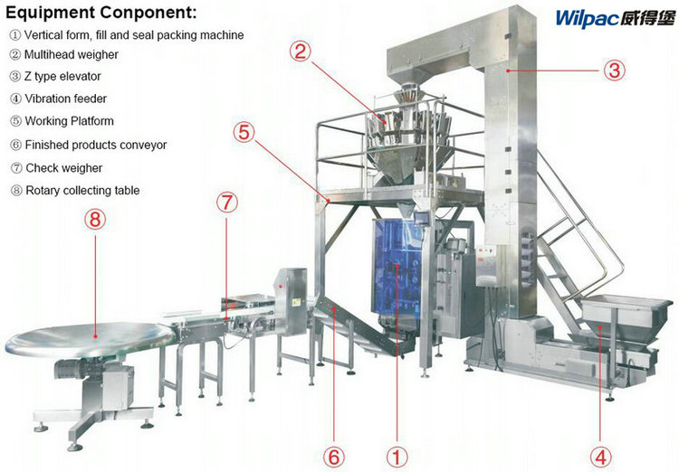 Basic structure of packaging machinery